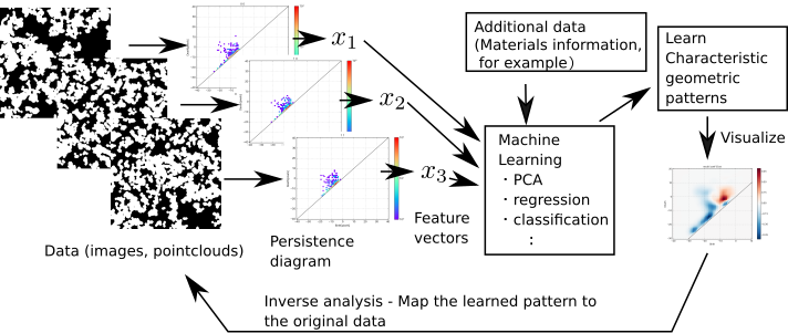 Persistent homology with machine learning